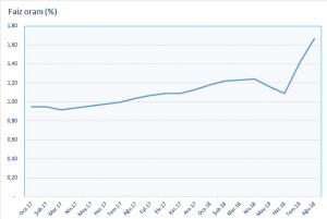 Yıllık Kredi Faiz Oranları - Merkez Bankası verileri
