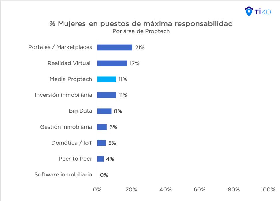 mujeres-proptech-verticales