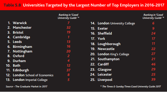 Universities targeted by the largest number of top employers in 2016-17