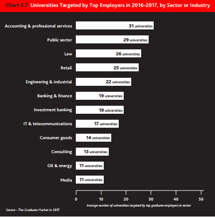 Universities targeted by top employers, by industry