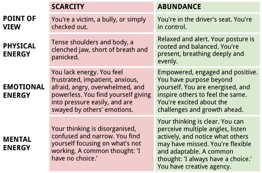 abundant thinking mindset