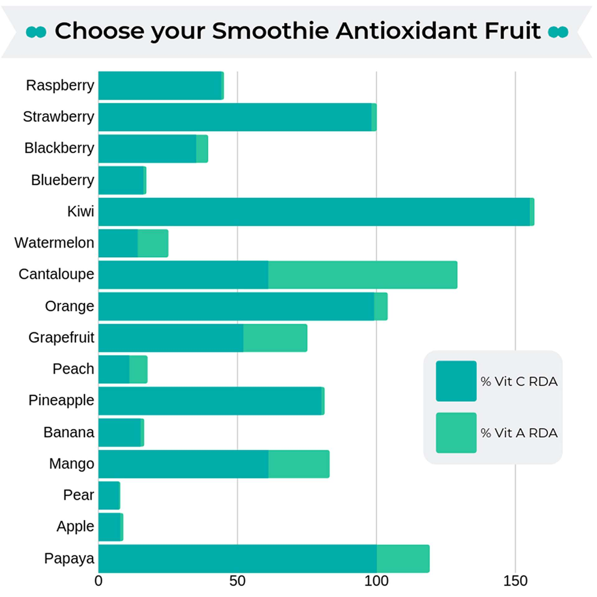 which the best fruit for smoothies