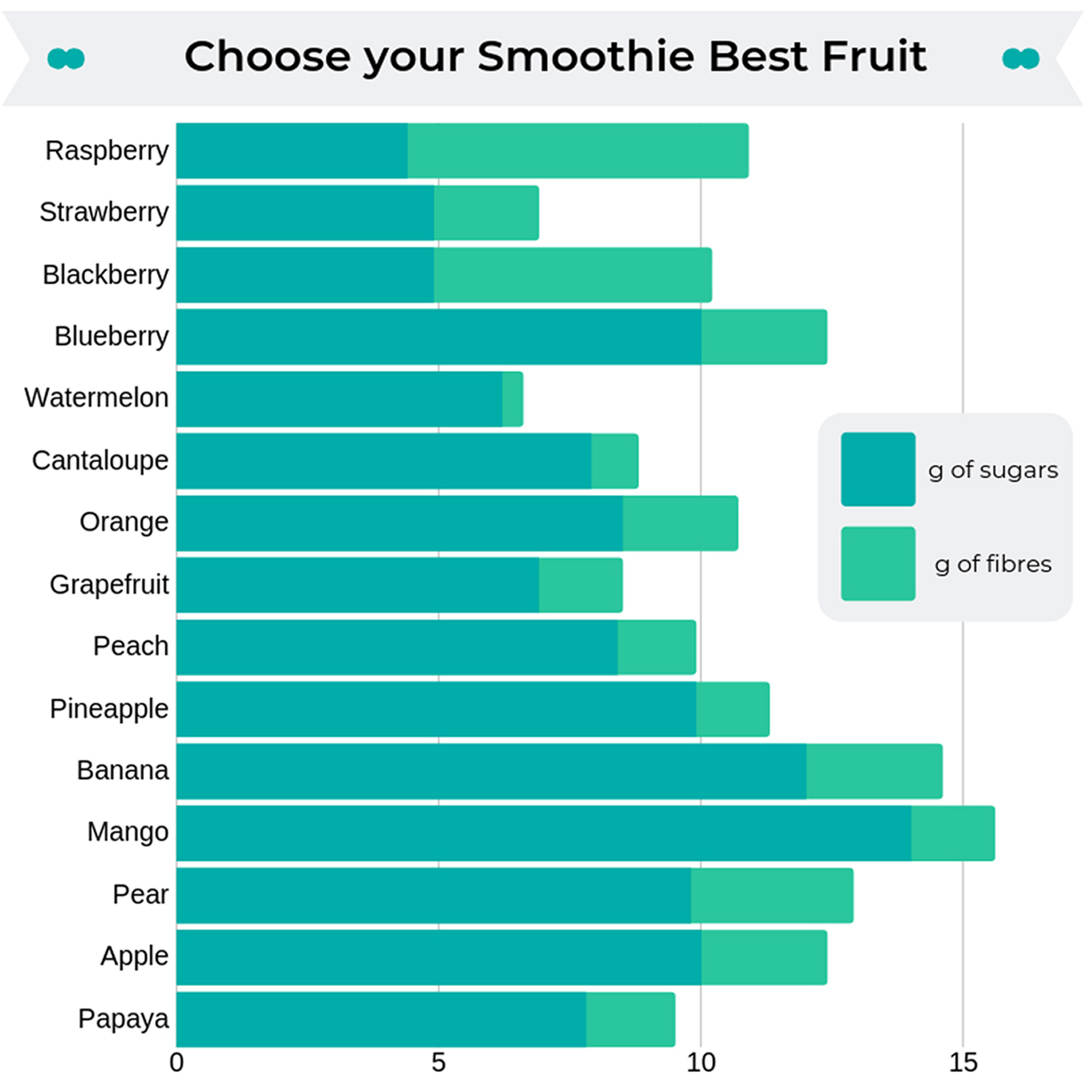 which is the best fruit for smoothies