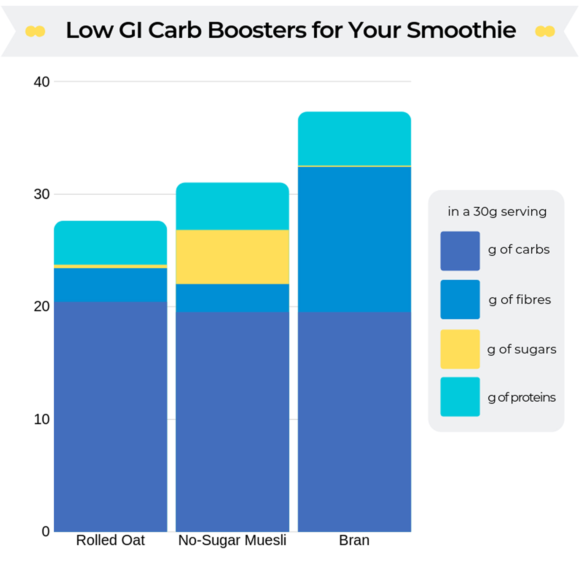 low GI carbs for smoothies
