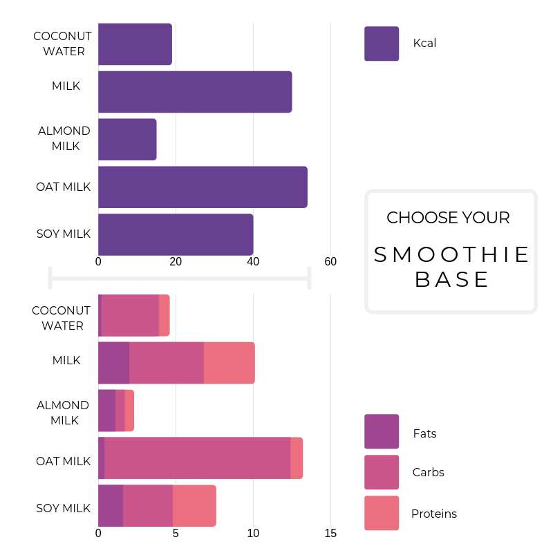 best base for smoothies