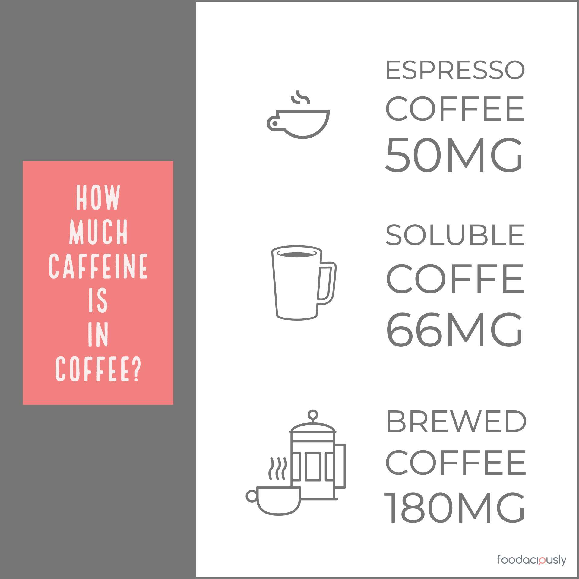 How Much Caffeine is in Coffee?