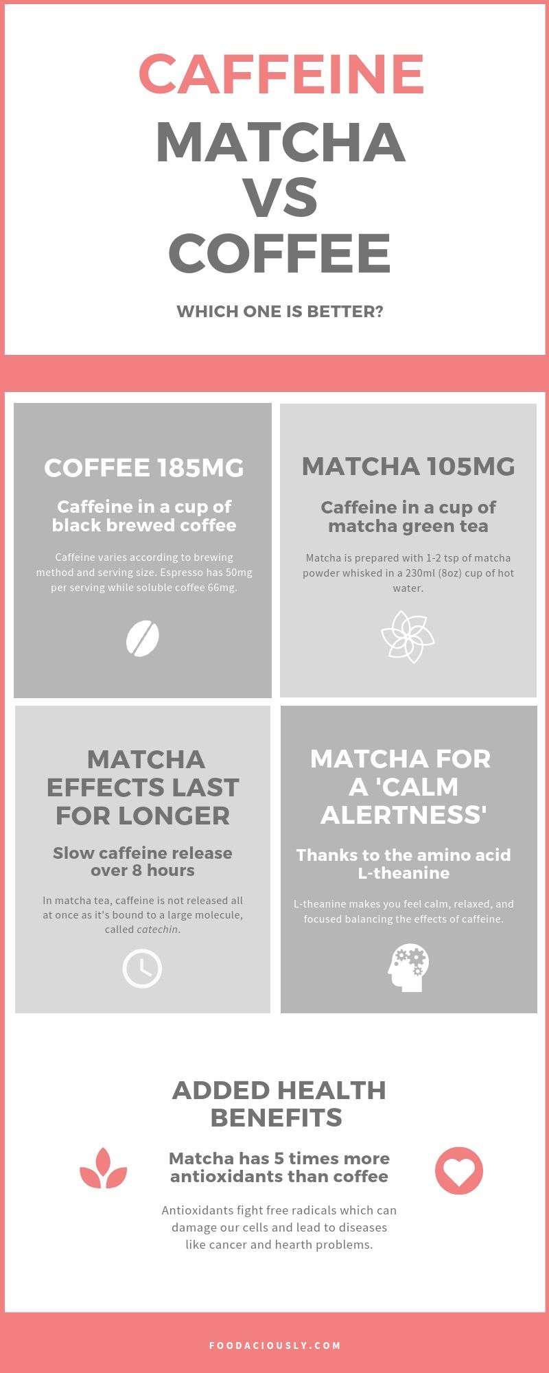 Coffee vs Matcha Tea Caffeine
