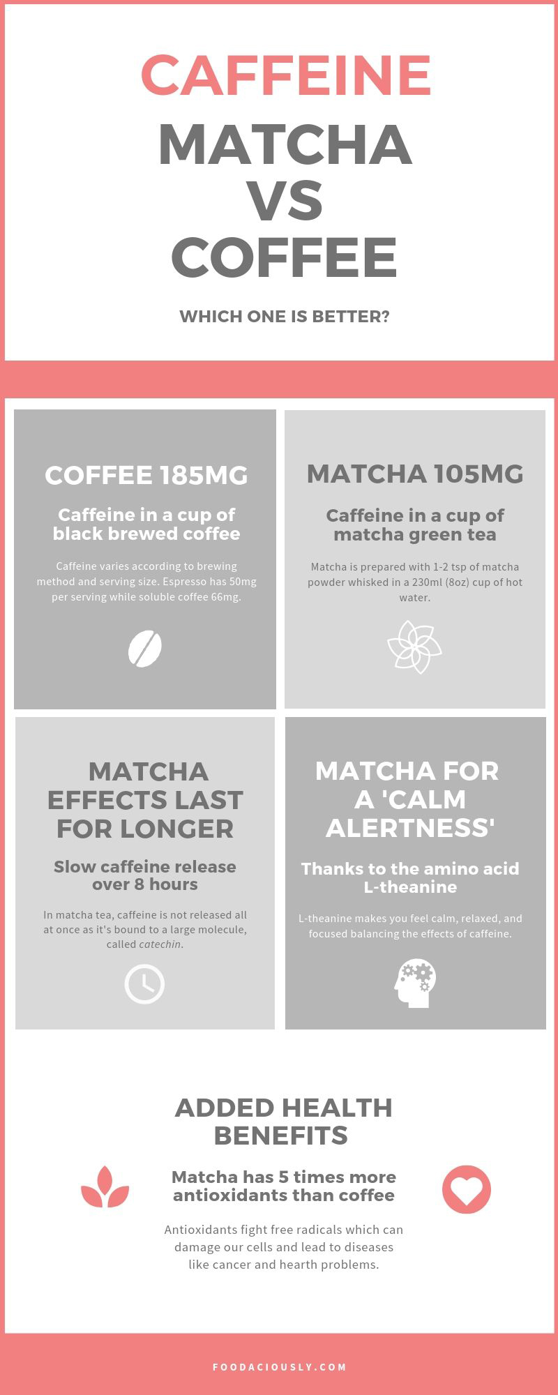 Caffeine in Matcha vs Coffee: Which one is Better? | Foodaciously