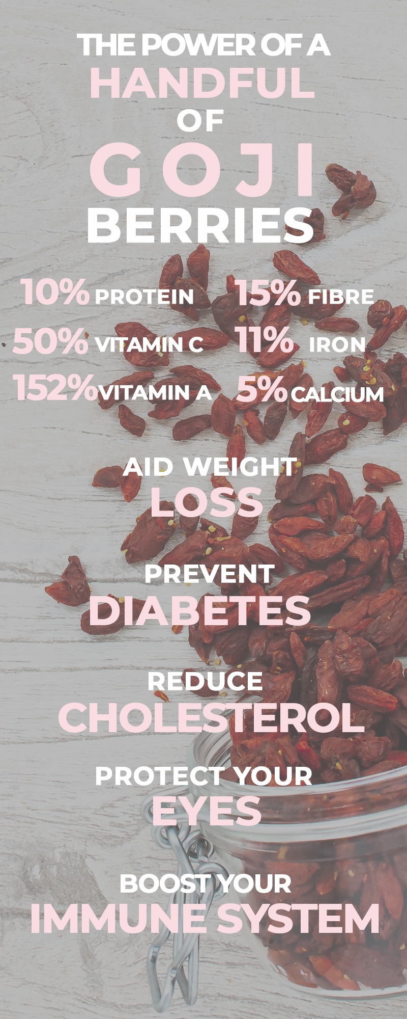 Nutrition and Benefits of Superfood Goji Berry