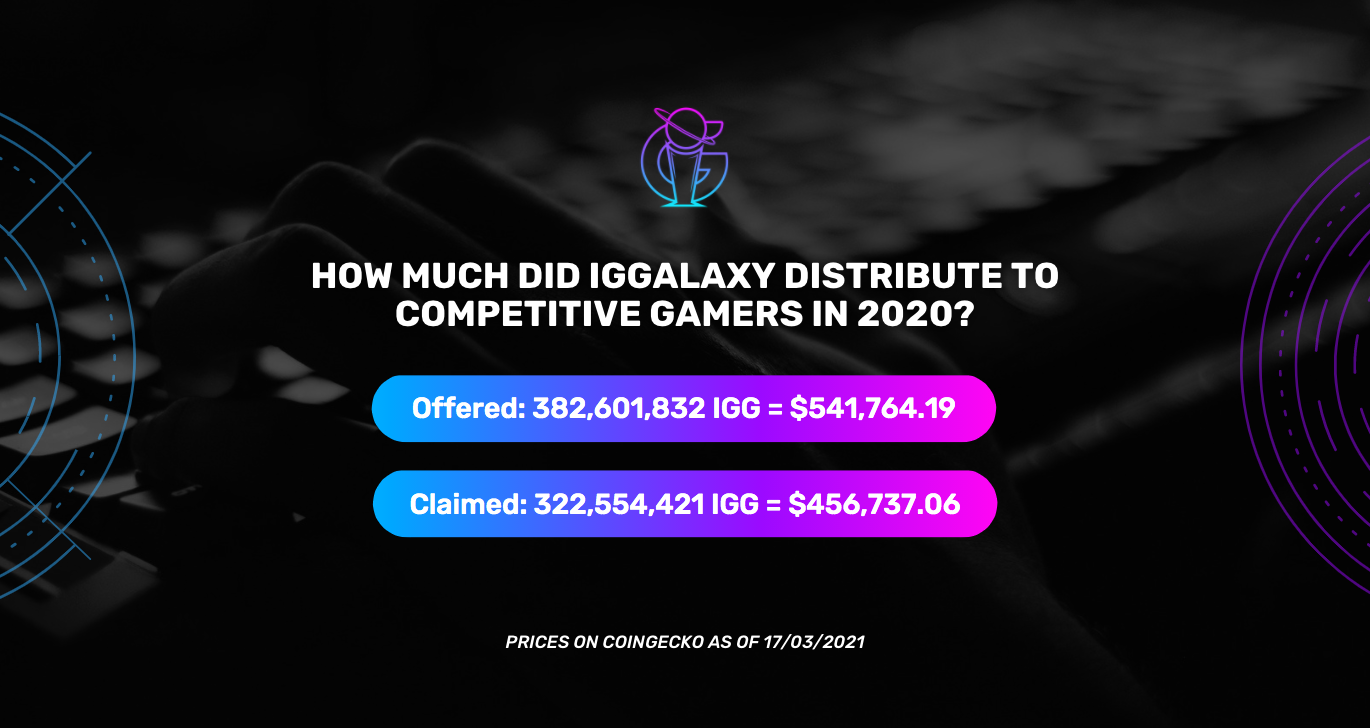 IGGalaxy offered over half a million dollars to esports players in 2020!