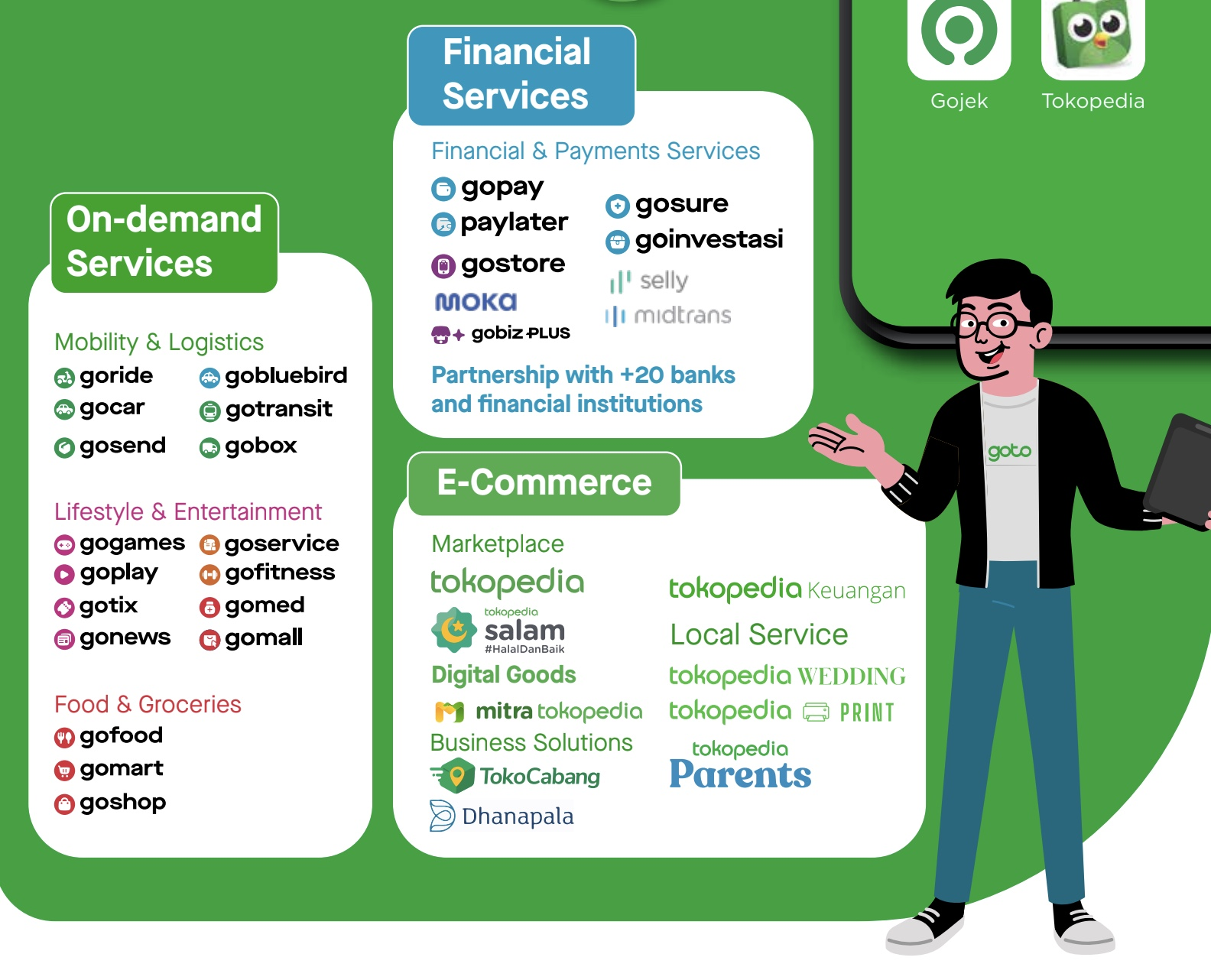 What the GoJek and Tokopedia Merger means for Small Businesses