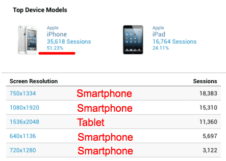 Responsive Design Stats for Smartphones and Tablets