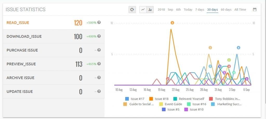 magloft analytics feature