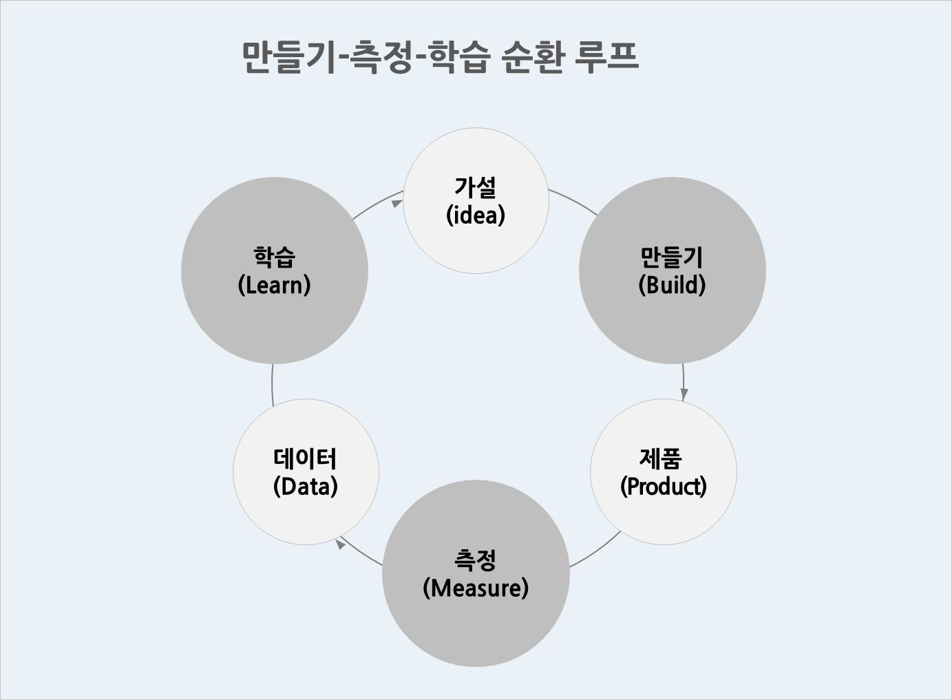 '페이지뷰' 넘어선 핵심지표와 수익모델의 관계