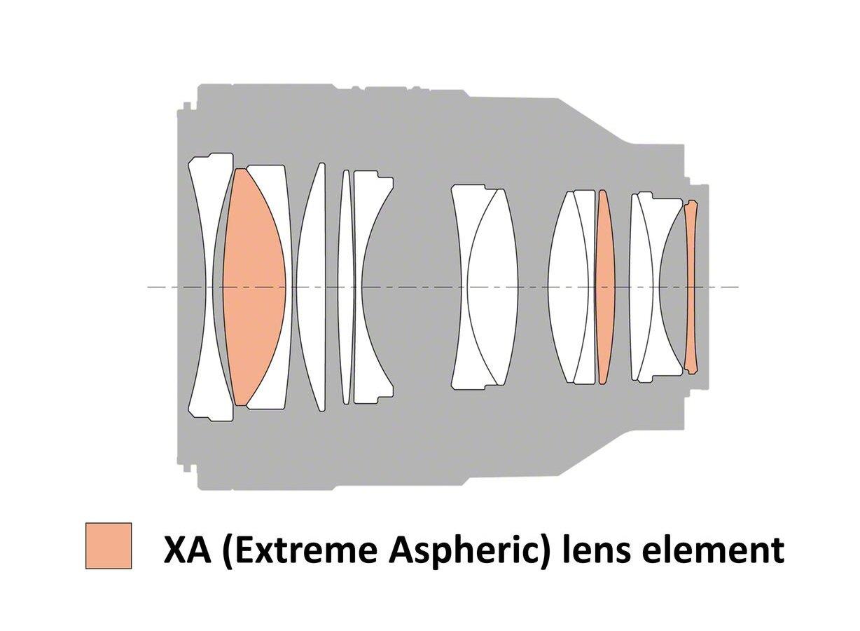 thiết kế quang học ống kính Sony FE 50mm f1.2 GM