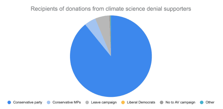 Registered donations to politicians by climate science denial backers (Desmog UK)