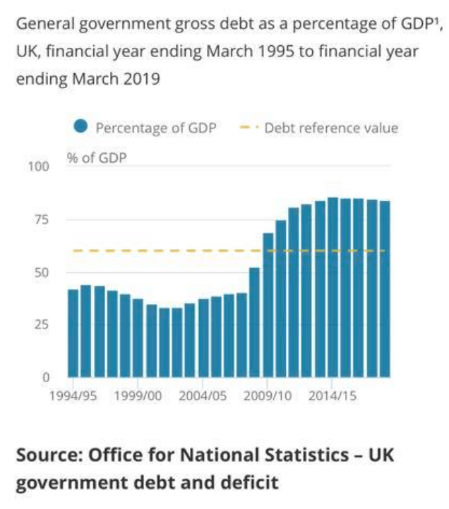 ONS UK debt