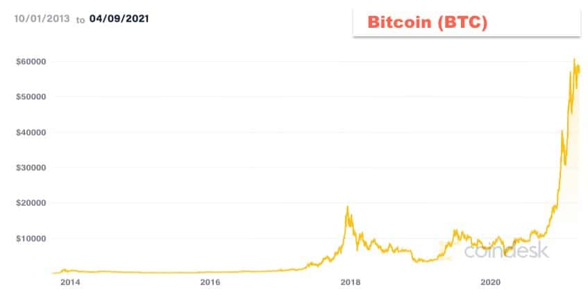 Is it too late to invest in Bitcoin