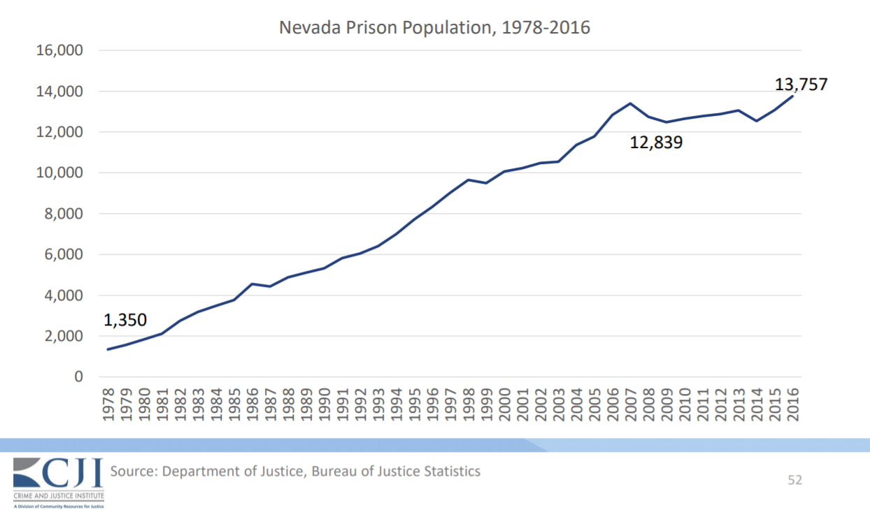 What S Behind Nevada S Growing Prison Population Inmates Staying