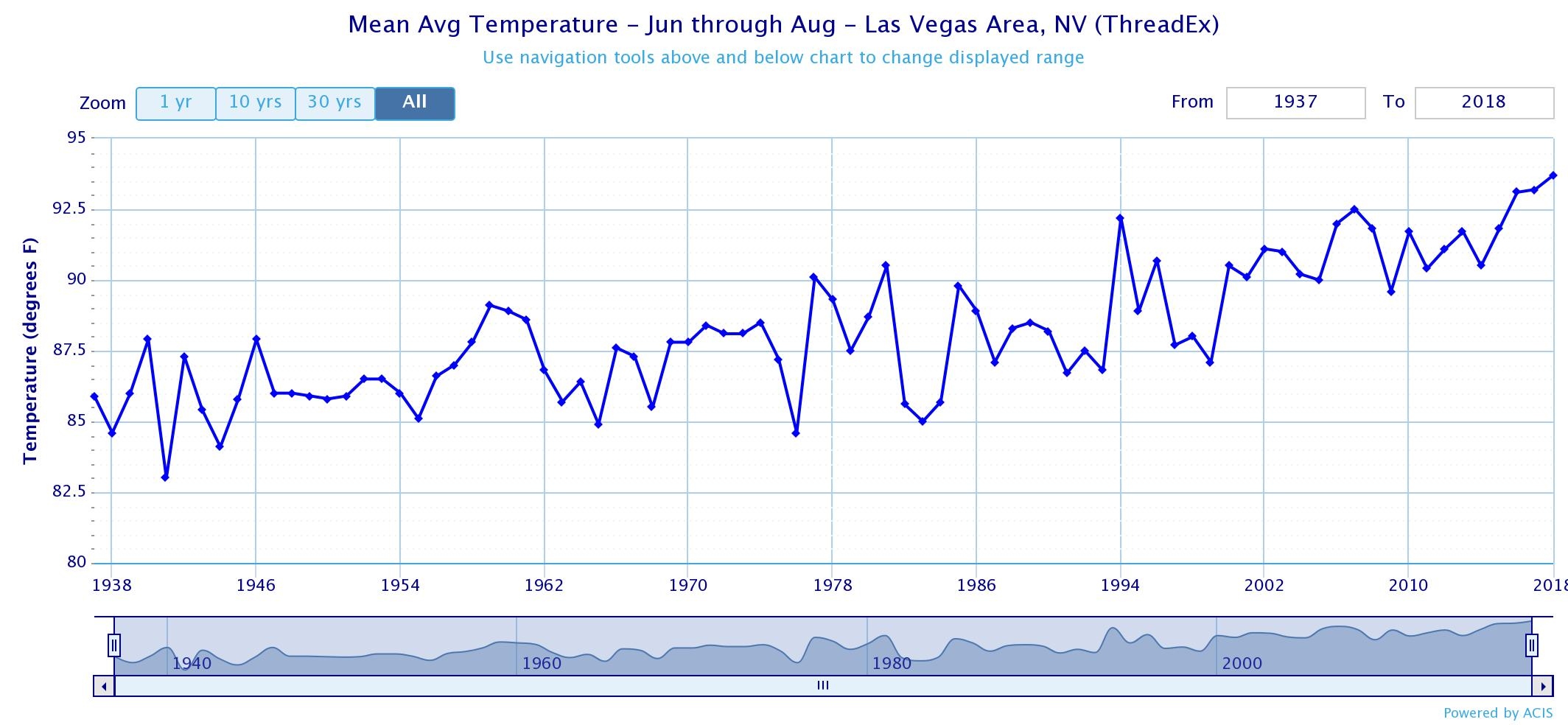Average Temperatures For The Las Vegas Area From June To August Since 1937 Generated With Xmacis2