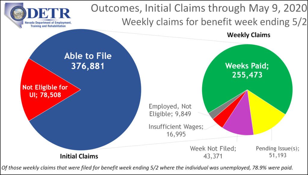 More Than 324 000 People Filed Continued Claims For Unemployment In Nevada