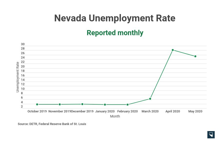 May Unemployment Rate Drops From April S Record High As Businesses Reopen Stands At 25 3 Percent