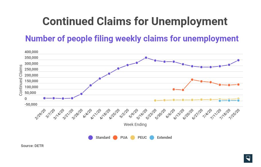 Nevada Unemployment Metrics Worsened Last Week Detr Says It S Not Aware Of Any Data Breach On Its End