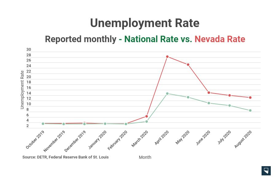 Nevada S Unemployment Rate Drops In August But Remains Highest In The Nation Initial Claims For Benefits Tick Up