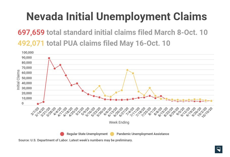 Detr Lost Wages Assistance Unemployment Benefit Payouts Have Begun Hundreds Of Thousands Of Pua Claims Denied For Id Issues
