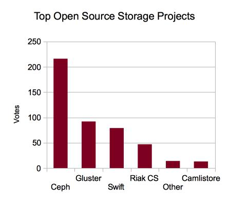 storage-chart-1