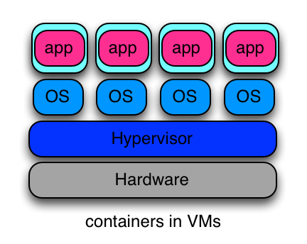 containers inside virtual machines