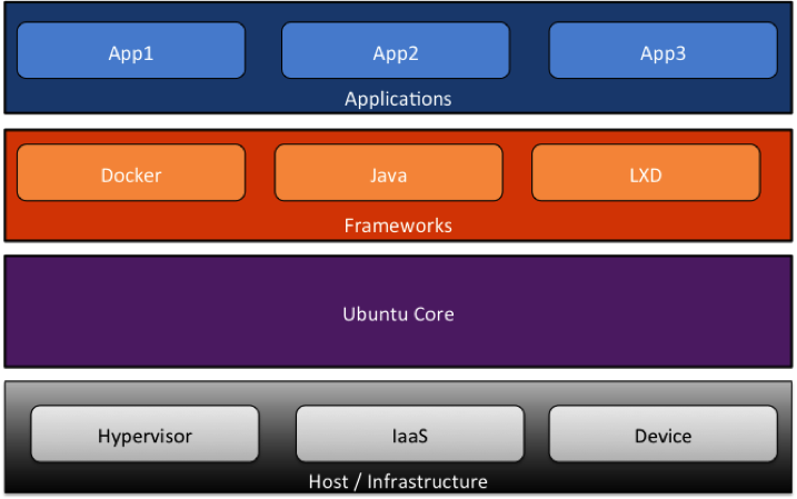 Snappy Ubuntu Core Architecture