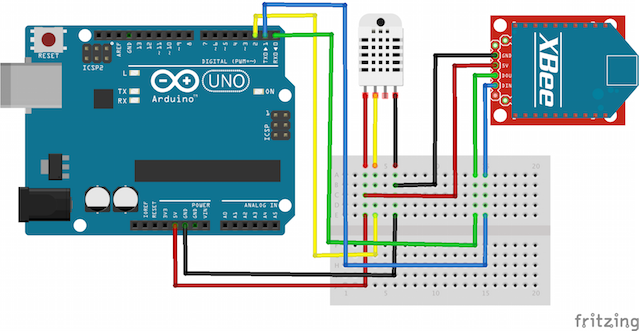 Tutorial configuring a sensor node and iot gateway to