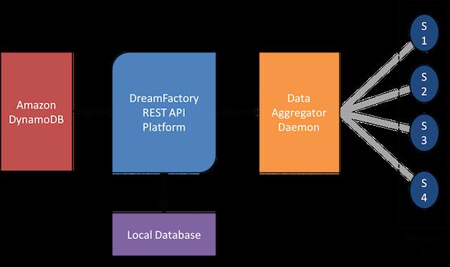 Tutorial: Configuring a Sensor Node and IoT Gateway to