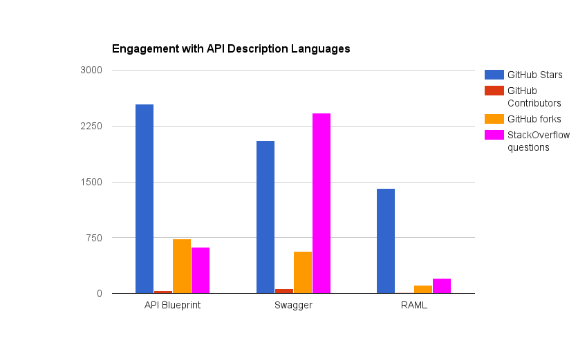 Apiary releases worlds first automated api ci testing service engagement with api descriptiojn languages malvernweather