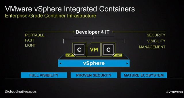 vSphere Integrated Containers diagram