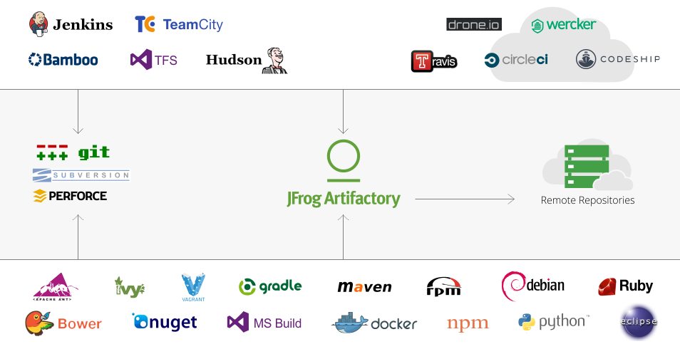 Artifactory_Diagram