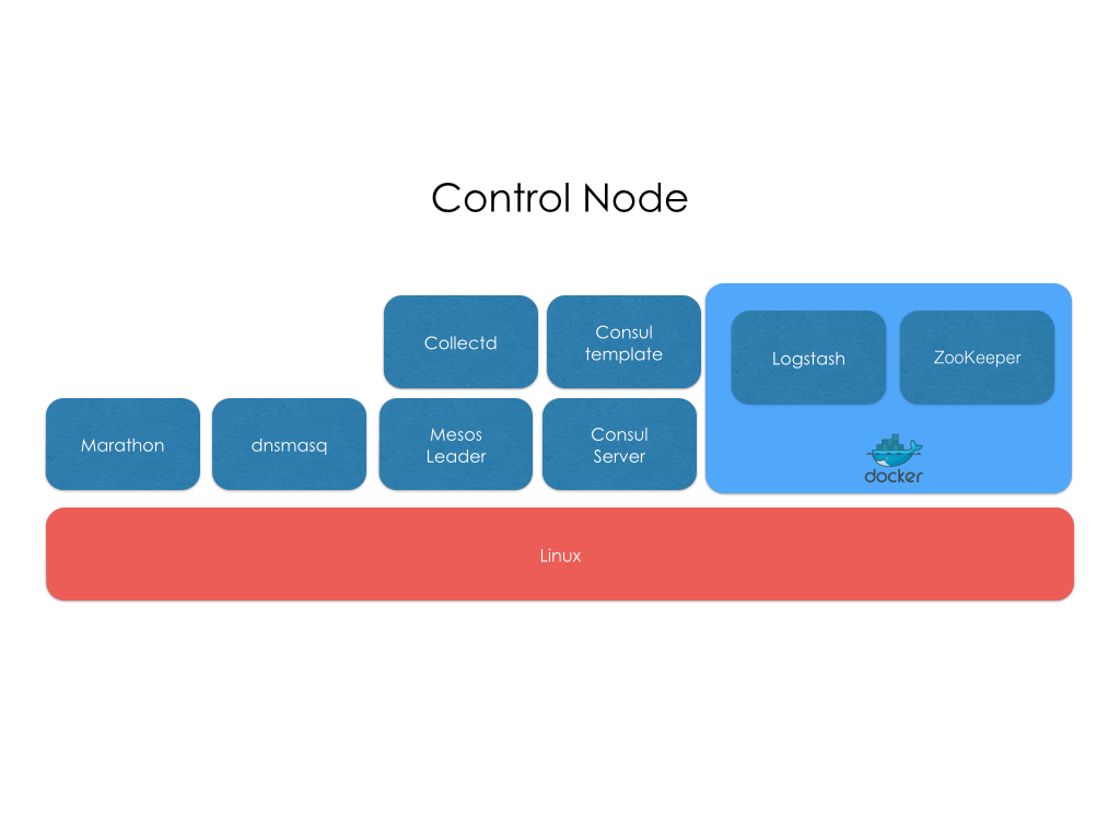 Mantl Control Node