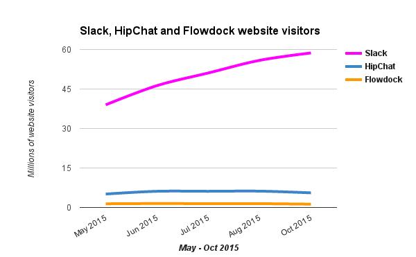 Slack vs hipchat vs flowdock website visitors