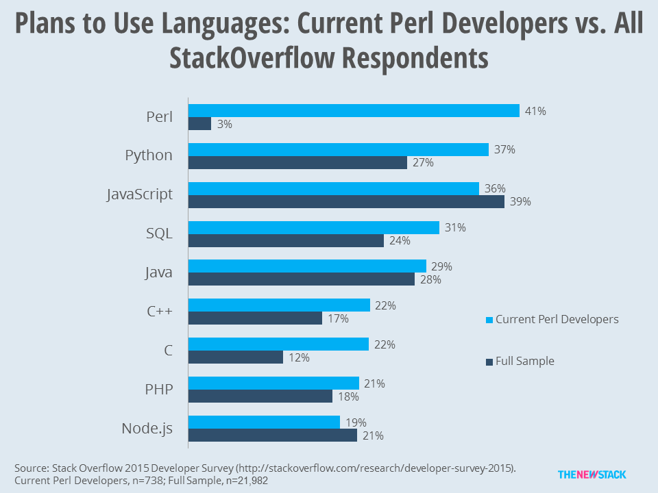 Current state of Perl: TNS research of Stack Overflow has found that 59 percent of Perl users do not plan to use it in the future and  that certain languages (Python, C, C++, SQL) are much more likely to be on their roadmaps as compared to other developers. (LH)
