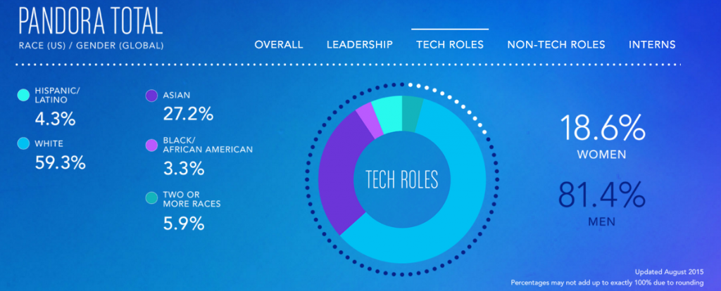 Diversity Statistics for Jobs Classified as Tech at Pandora as of August, 2015