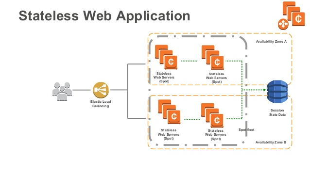 AWS Stateless Web Application
