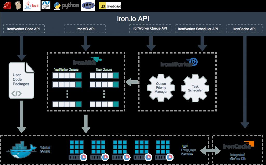 Iron.Io Platform Architecture