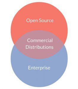 open-source-enterprise-commercial-distributions