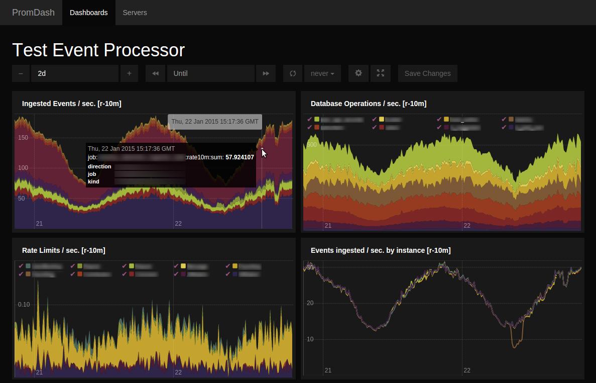 Soundcloud S Prometheus Microservice Monitor Celebrates A