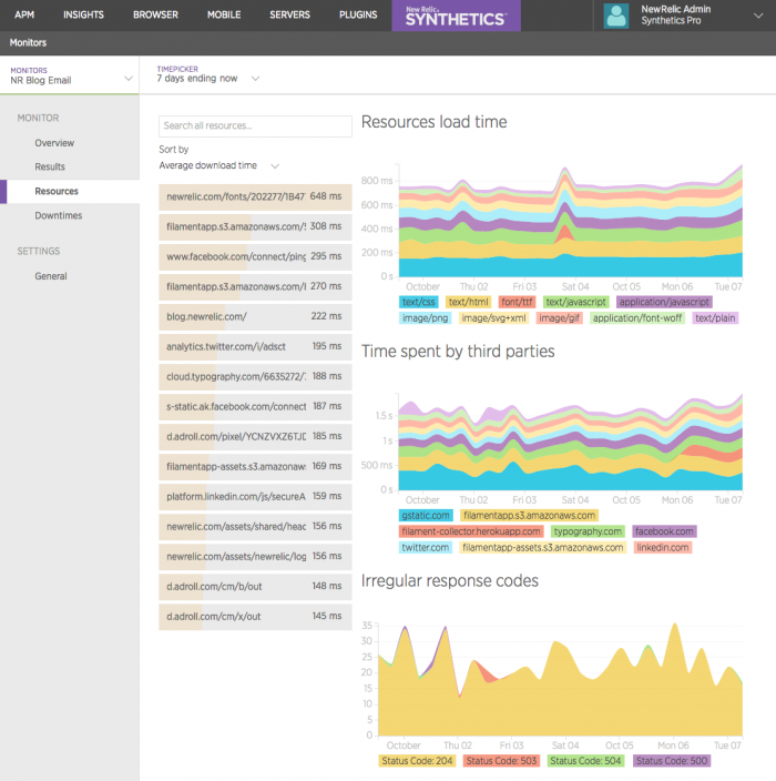 New Relic Synthetics Dashboard