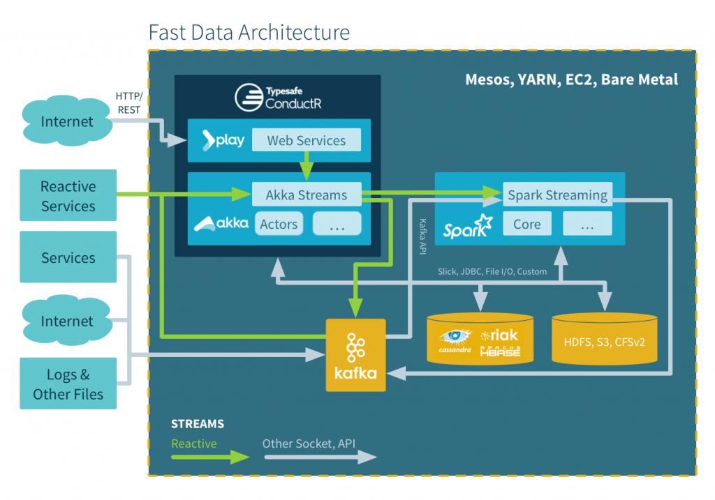 Lightbend Reactive Platform Fast Data Architecture
