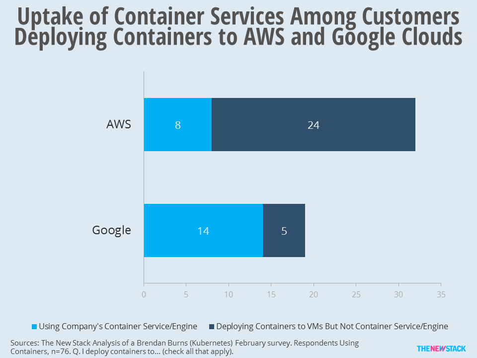 Twenty-five percent of those that deploy containers to AWS use its container service.