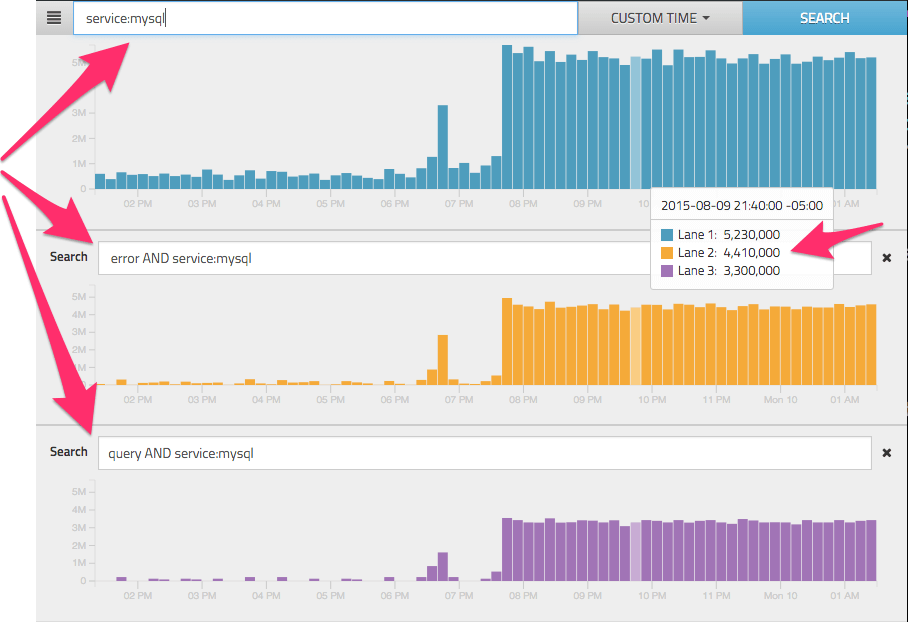 Rocana: Plotting Search Queries Against One Another