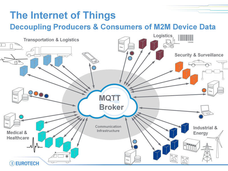 Get To Know Mqtt The Messaging Protocol For The Internet
